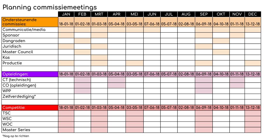 Planning commissiemeetings 2018 ITF Nederland