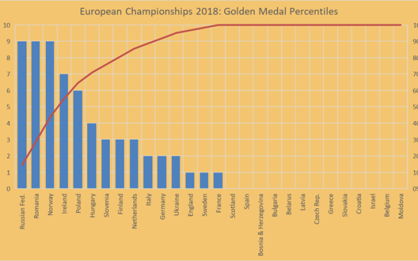 Gold medal percentiles euro 2018