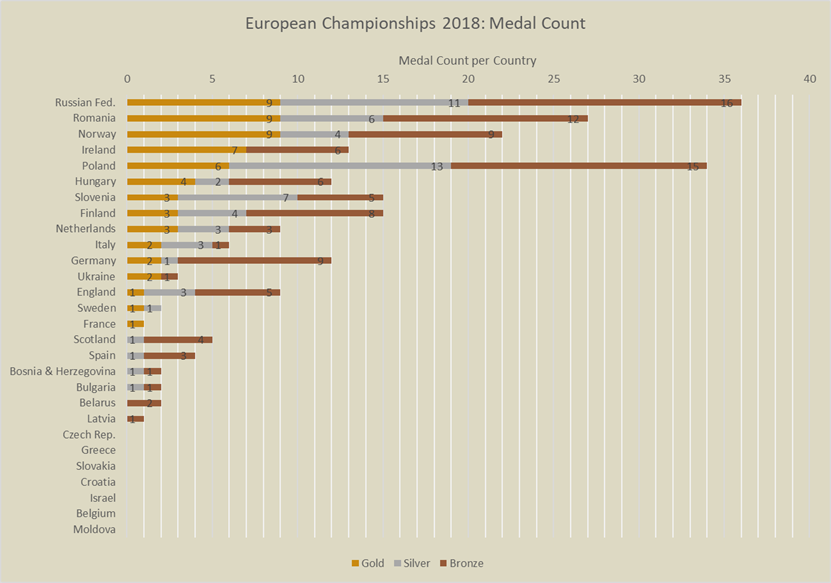 Medal count euro 2018