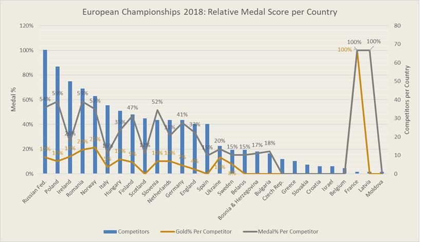 Rel Medal score euro 2018