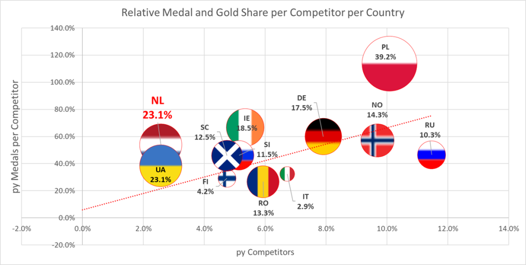 Relative Medal and Gold proportion per competitor per country ITF European Championships 2013