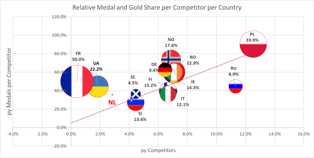 Relative Medal and Gold proportion per competitor per country ITF European Championships 2016