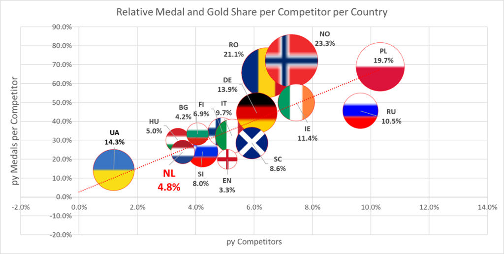 Relative Medal and Gold proportion per competitor per country ITF European Championships 2017