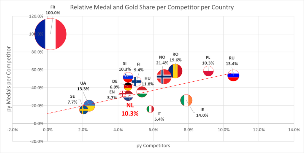 Relative Medal and Gold proportion per competitor per country ITF European Championships 2018