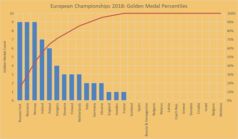 Gold medal percentiles euro 2018