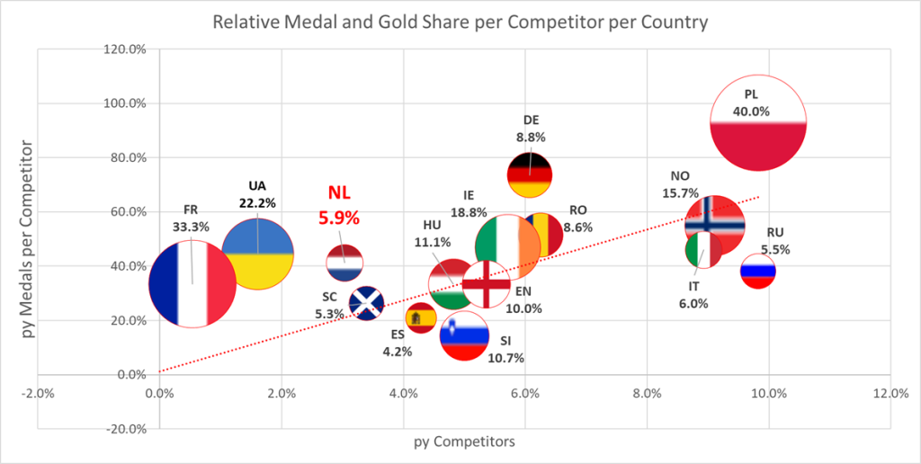 Relative Medal and Gold proportion per competitor per country ITF European Championships 2014