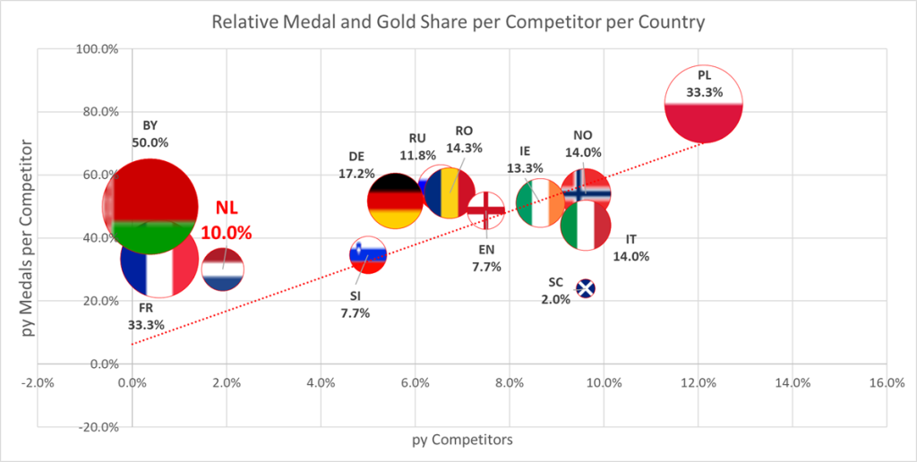 Relative Medal and Gold proportion per competitor per country ITF European Championships 2015